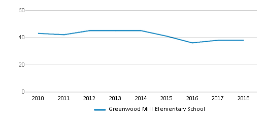 This chart display the total teachers of Greenwood Mill Elementary School by year, with the latest 2017-18 school year data.