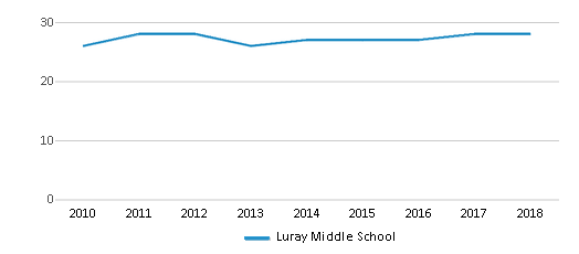 This chart display the total teachers of Luray Middle School by year, with the latest 2017-18 school year data.