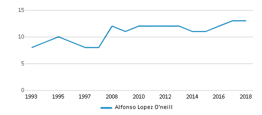 This chart display the total teachers of Alfonso Lopez O'neill by year, with the latest 2017-18 school year data.