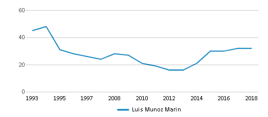 This chart display the total teachers of Luis Munoz Marin by year, with the latest 2017-18 school year data.