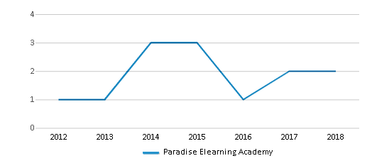 This chart display the total teachers of Paradise Elearning Academy by year, with the latest 2017-18 school year data.