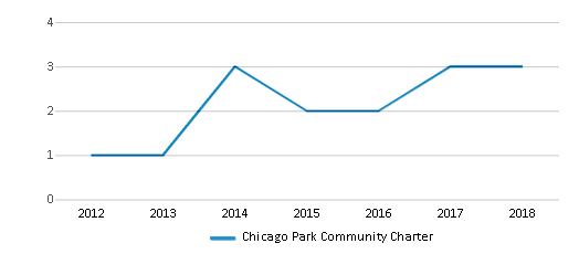 This chart display the total teachers of Chicago Park Community Charter by year, with the latest 2017-18 school year data.