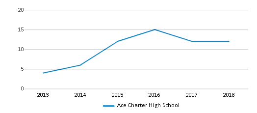 This chart display the total teachers of Ace Charter High School by year, with the latest 2017-18 school year data.