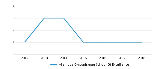 This chart display the total teachers of Alamosa Ombudsman School Of Excellence by year, with the latest 2017-18 school year data.