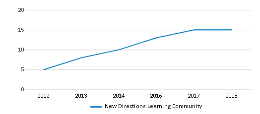 This chart display the total teachers of New Directions Learning Community by year, with the latest 2017-18 school year data.