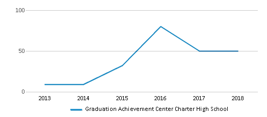 This chart display the total teachers of Graduation Achievement Center Charter High School by year, with the latest 2017-18 school year data.