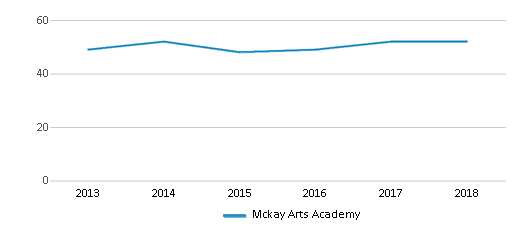 This chart display the total teachers of Mckay Arts Academy by year, with the latest 2017-18 school year data.