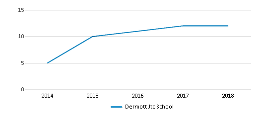 This chart display the total teachers of Dermott Jtc School by year, with the latest 2017-18 school year data.