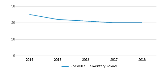 This chart display the total teachers of Rockville Elementary School by year, with the latest 2017-18 school year data.