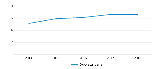 This chart display the total teachers of Ducketts Lane by year, with the latest 2017-18 school year data.