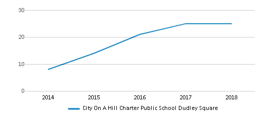 This chart display the total teachers of City On A Hill Charter Public School Dudley Square by year, with the latest 2017-18 school year data.