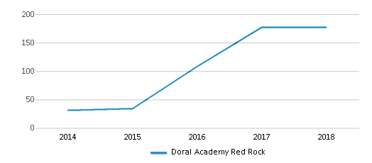 This chart display the total teachers of Doral Academy Red Rock by year, with the latest 2017-18 school year data.