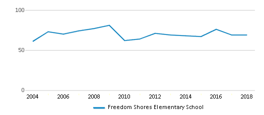 This chart display the total teachers of Freedom Shores Elementary School by year, with the latest 2017-18 school year data.