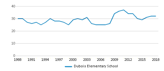 This chart display the total teachers of Dubois Elementary School by year, with the latest 2017-18 school year data.