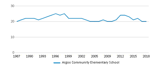 This chart display the total teachers of Argos Community Elementary School by year, with the latest 2017-18 school year data.