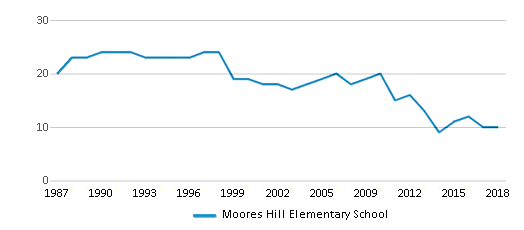 This chart display the total teachers of Moores Hill Elementary School by year, with the latest 2017-18 school year data.