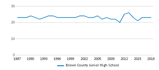 This chart display the total teachers of Brown County Junior High School by year, with the latest 2017-18 school year data.