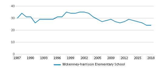 This chart display the total teachers of Mckenney-harrison Elementary School by year, with the latest 2017-18 school year data.