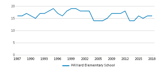 This chart display the total teachers of Willard Elementary School by year, with the latest 2017-18 school year data.