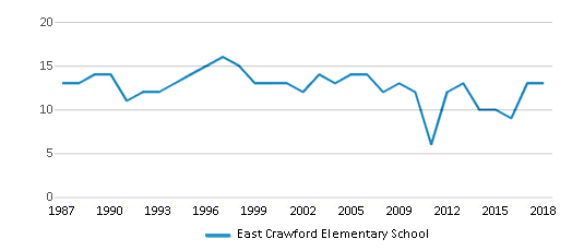 This chart display the total teachers of East Crawford Elementary School by year, with the latest 2017-18 school year data.