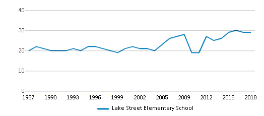 This chart display the total teachers of Lake Street Elementary School by year, with the latest 2017-18 school year data.