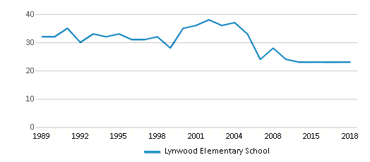 This chart display the total teachers of Lynwood Elementary School by year, with the latest 2017-18 school year data.
