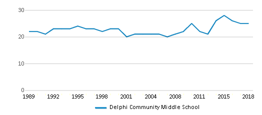 This chart display the total teachers of Delphi Community Middle School by year, with the latest 2017-18 school year data.
