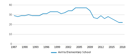 This chart display the total teachers of Avilla Elementary School by year, with the latest 2017-18 school year data.