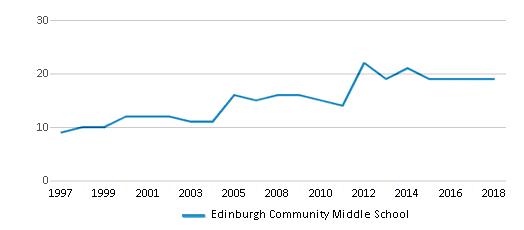 This chart display the total teachers of Edinburgh Community Middle School by year, with the latest 2017-18 school year data.