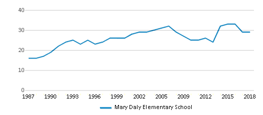 This chart display the total teachers of Mary Daly Elementary School by year, with the latest 2017-18 school year data.