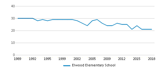 This chart display the total teachers of Elwood Elementary School by year, with the latest 2017-18 school year data.