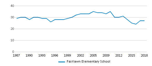 This chart display the total teachers of Fairlawn Elementary School by year, with the latest 2017-18 school year data.