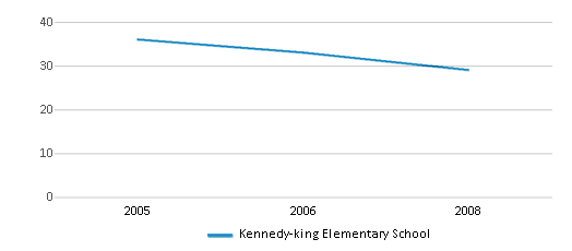 This chart display the total teachers of Kennedy-king Elementary School by year, with the latest 2007-08 school year data.