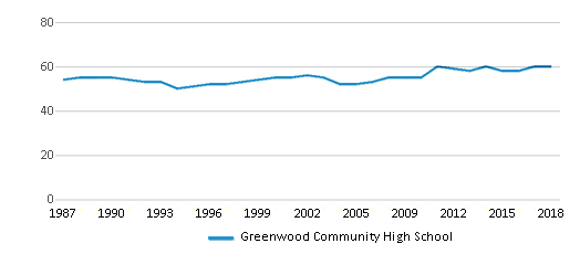 This chart display the total teachers of Greenwood Community High School by year, with the latest 2017-18 school year data.