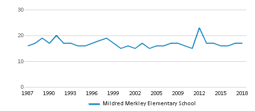 This chart display the total teachers of Mildred Merkley Elementary School by year, with the latest 2017-18 school year data.