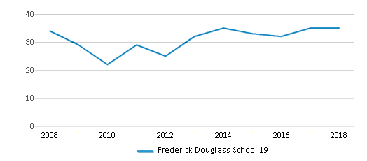 This chart display the total teachers of Frederick Douglass School 19 by year, with the latest 2017-18 school year data.