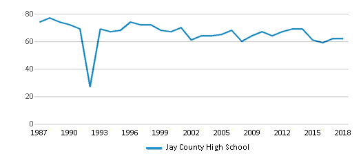 This chart display the total teachers of Jay County High School by year, with the latest 2017-18 school year data.
