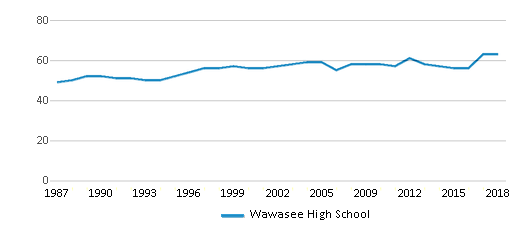 This chart display the total teachers of Wawasee High School by year, with the latest 2017-18 school year data.