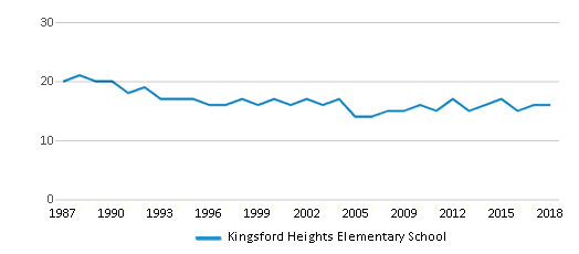 This chart display the total teachers of Kingsford Heights Elementary School by year, with the latest 2017-18 school year data.