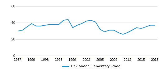 This chart display the total teachers of Oaklandon Elementary School by year, with the latest 2017-18 school year data.