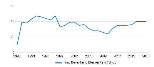 This chart display the total teachers of Amy Beverland Elementary School by year, with the latest 2017-18 school year data.