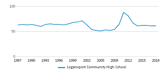 This chart display the total teachers of Logansport Community High School by year, with the latest 2017-18 school year data.