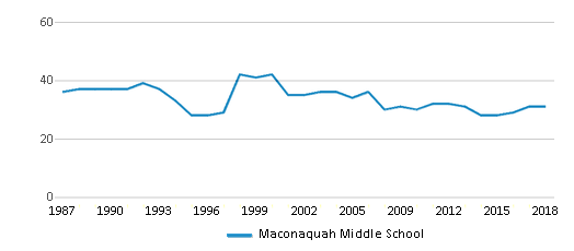 This chart display the total teachers of Maconaquah Middle School by year, with the latest 2017-18 school year data.