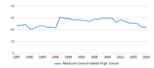 This chart display the total teachers of Madison Consolidated High School by year, with the latest 2017-18 school year data.