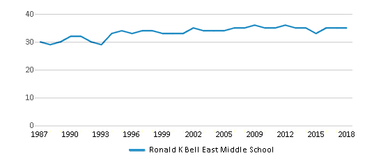 This chart display the total teachers of Ronald K Bell East Middle School by year, with the latest 2017-18 school year data.