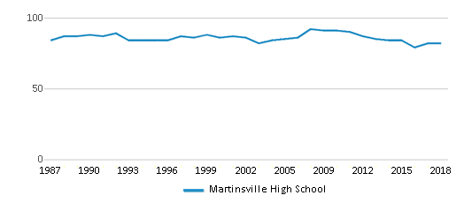 This chart display the total teachers of Martinsville High School by year, with the latest 2017-18 school year data.
