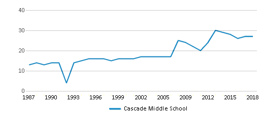This chart display the total teachers of Cascade Middle School by year, with the latest 2017-18 school year data.