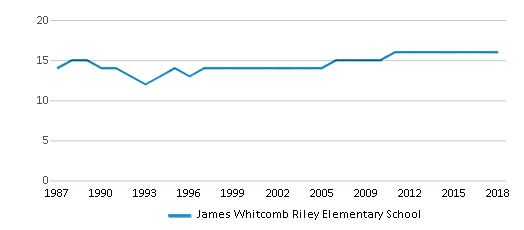 This chart display the total teachers of James Whitcomb Riley Elementary School by year, with the latest 2017-18 school year data.