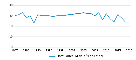 This chart display the total teachers of North Miami Middle/High School by year, with the latest 2017-18 school year data.