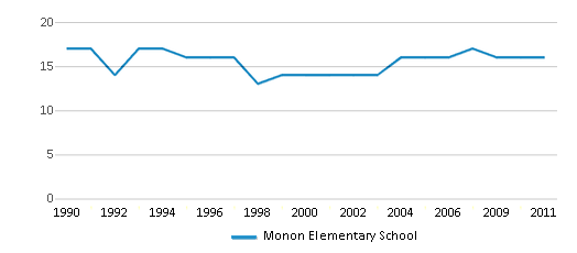 This chart display the total teachers of Monon Elementary School by year, with the latest 2010-11 school year data.